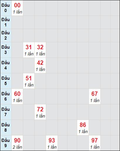 Soi cầu xố số Tây Ninh bạch thủ lô rơi 3 ngày 4/3/2021