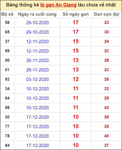 Thống kê lô gan An Giang lâu về nhất đến ngày 4/3/2021