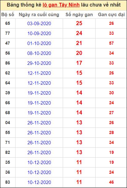 Bảng thống kê loto gan Tây Ninh lâu về nhất đến ngày 4/3/2021