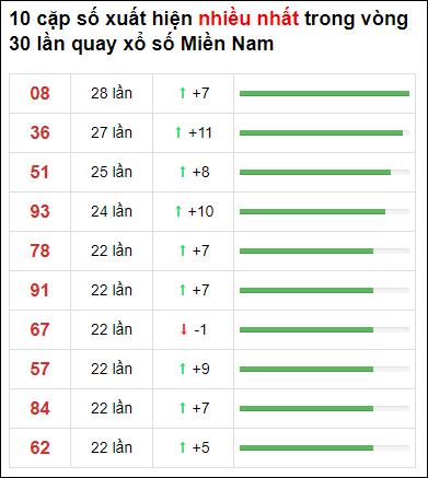 Thống kê XSMN 30 ngày gần đây tính đến 4/3/2021