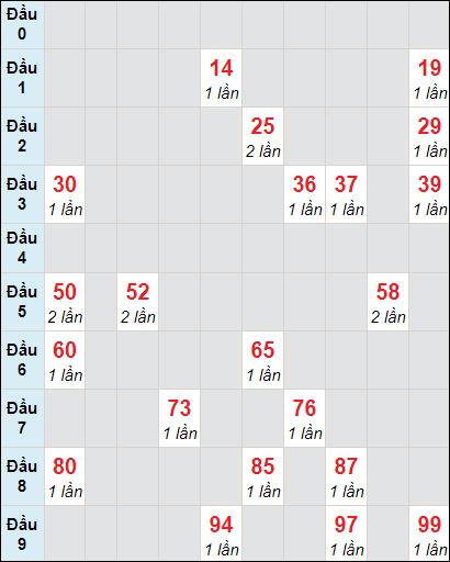 Soi cầu XS KG bạch thủ lô rơi 3 ngày 7/3/2021