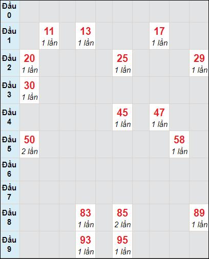 Soi cầu xố số Tiền Giang bạch thủ lô rơi 3 ngày 7/3/2021