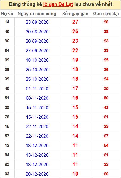 Thống kê lô gan DL lâu về nhất đến ngày 7/3/2021