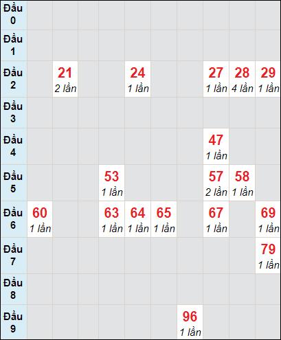 Soi cầu xố số Bình Phước bạch thủ lô rơi 3 ngày 20/3/2021