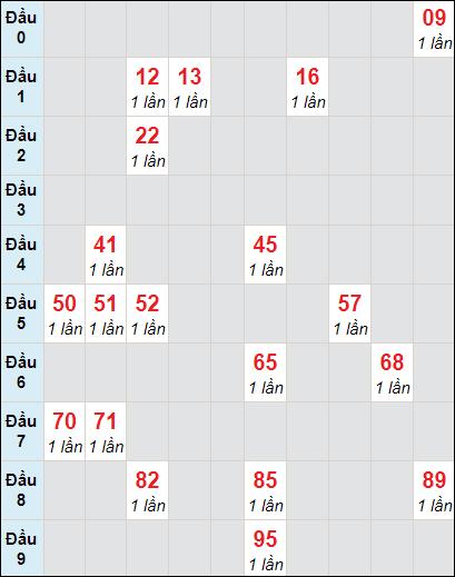 Soi cầu XS HG bạch thủ lô rơi 3 ngày 20/3/2021