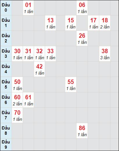Bảng soicau XSTP bạch thủ lô rơi 3 ngày 20/3/2021