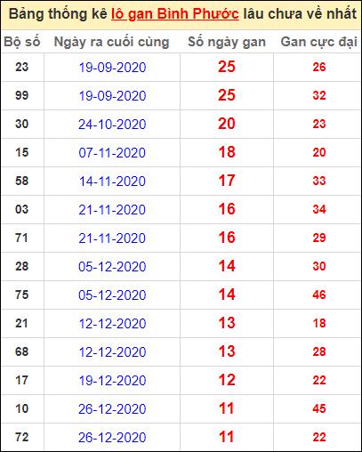 Bảng thống kê loto gan Bình Phước lâu về nhất đến ngày 20/3/2021