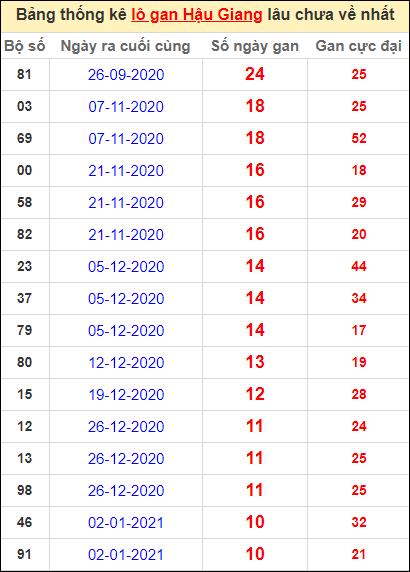 Bảng thống kê lo gan HG lâu về nhất đến ngày 20/3/2021