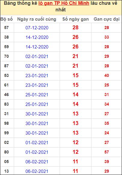 Thống kê lô gan thành phố Hồ Chí Minh lâu về nhất đến ngày 20/3/2021