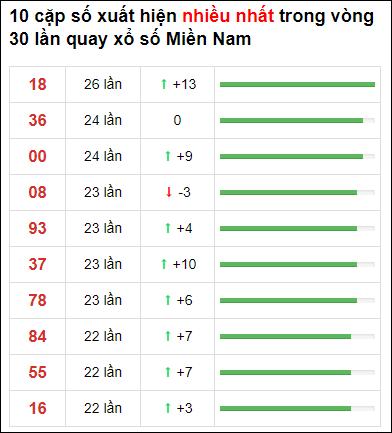 Thống kê XSMN 30 ngày gần đây tính đến 20/3/2021