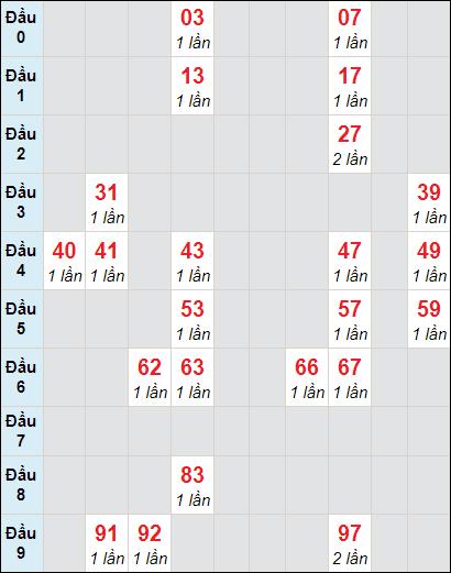 Bảng soi cầu DLbạch thủ lô rơi 3 ngày 21/3/2021