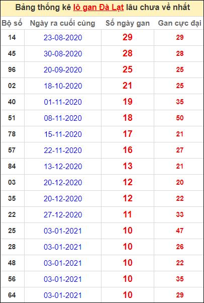 Thống kê lô gan DL lâu về nhất đến ngày 21/3/2021