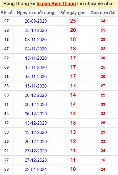 Bảng thống kê lôgan KG lâu về nhất đến ngày 21/3/2021