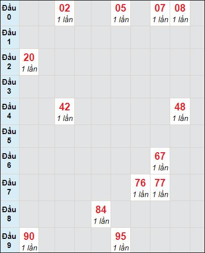 Bảng soi cầuXS VT bạch thủ lô rơi 3 ngày 23/3/2021