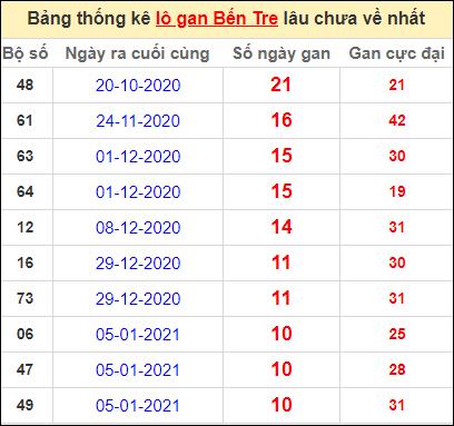 Bảng thống kê loto gan Bến Tre lâu về nhất đến ngày 23/3/2021