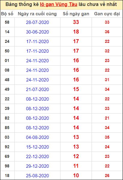Thống kê lô gan Vũng Tàu lâu về nhất đến ngày 23/3/2021