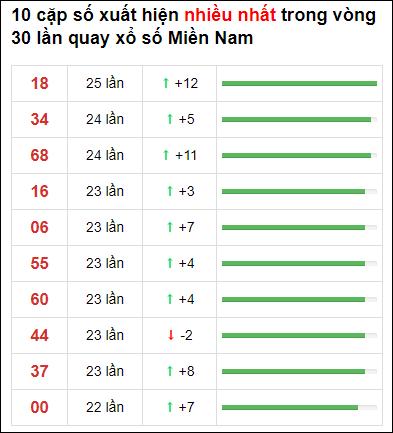 Thống kê XSMN 30 ngày gần đây tính đến 23/3/2021