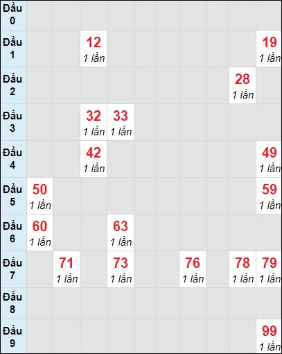 Bảng thống kê soi cầu xố số Cần Thơ bạch thủ lô rơi 3 ngày 24/3/2021