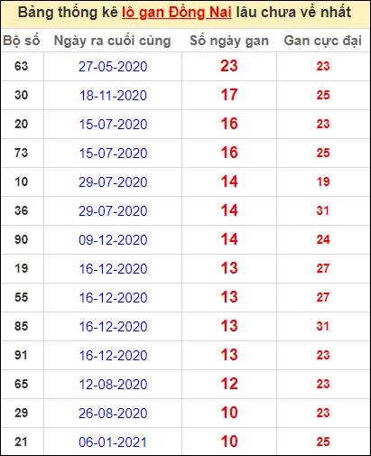 Thống kê lô gan Đồng Nai lâu về nhất đến ngày 24/3/2021