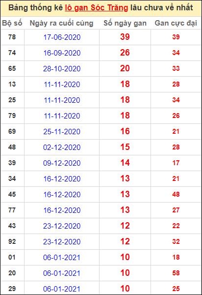 Bảng thống kê lo gan ST lâu về nhất đến ngày 24/3/2021