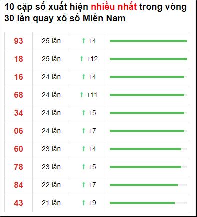 Thống kê XSMN 30 ngày gần đây tính đến 24/3/2021