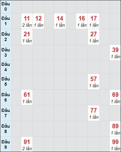 Bảng soi cầuXS BD bạch thủ lô rơi 3 ngày 26/3/2021