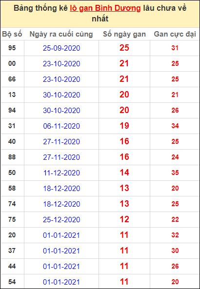 Thống kê lô gan Bình Dương lâu về nhất đến ngày 26/3/2021