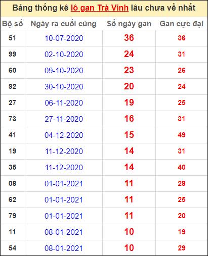 Bảng thống kê lo gan TV lâu về nhất đến ngày 26/3/2021