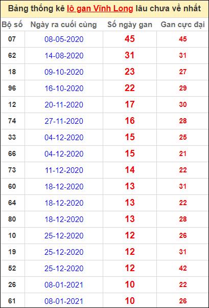 Thống kê loto gan Vĩnh Long lâu về nhất đến ngày 26/3/2021