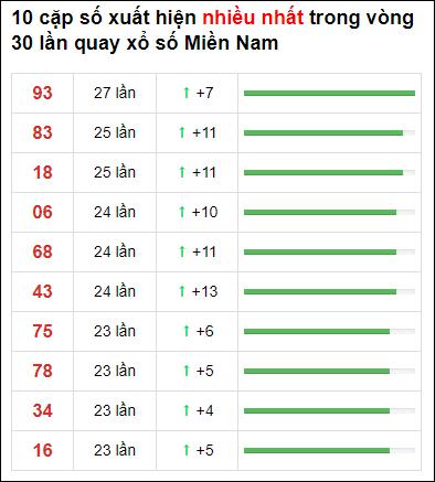 Thống kê XSMN 30 ngày gần đây tính đến 26/3/2021