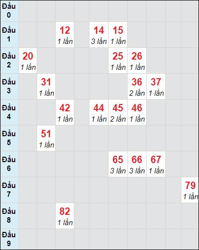 Bảng soi cầuXS AG bạch thủ lô rơi 3 ngày 25/3/2021