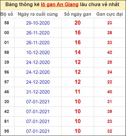 Thống kê lô gan An Giang lâu về nhất đến ngày 25/3/2021