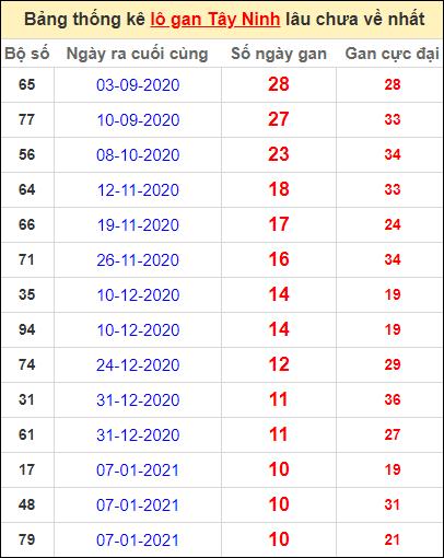 Bảng thống kê loto gan Tây Ninh lâu về nhất đến ngày 25/3/2021