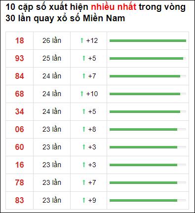 Thống kê XSMN 30 ngày gần đây tính đến 25/3/2021