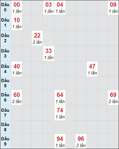 Soi cầu XS HG bạch thủ lô rơi 3 ngày 27/3/2021