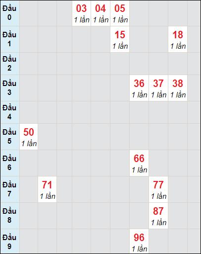 Bảng soicau XSTP bạch thủ lô rơi 3 ngày 27/3/2021