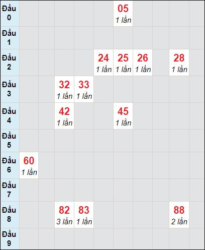 Soi cầu XS LA bạch thủ lô rơi 3 ngày 27/3/2021