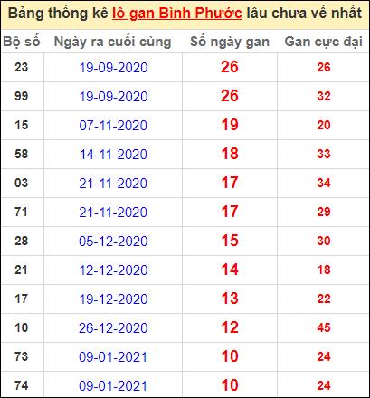 Bảng thống kê loto gan Bình Phước lâu về nhất đến ngày 27/3/2021