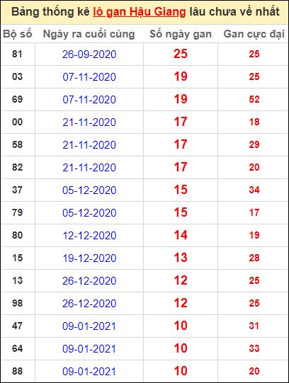 Bảng thống kê lo gan HG lâu về nhất đến ngày 27/3/2021