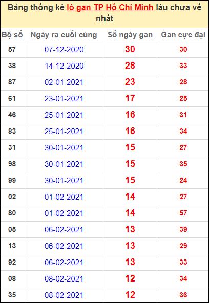 Thống kê lô gan thành phố Hồ Chí Minh lâu về nhất đến ngày 27/3/2021