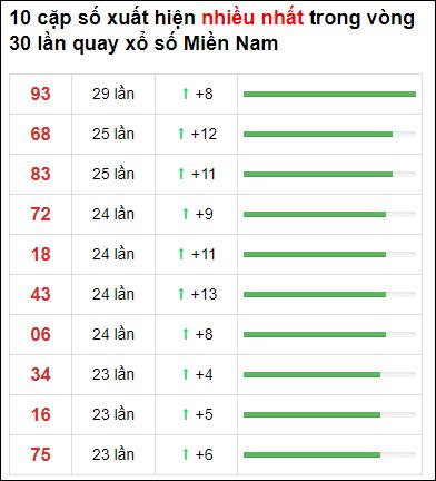 Thống kê XSMN 30 ngày gần đây tính đến 27/3/2021