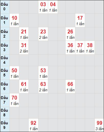 Soi cầu XS KG bạch thủ lô rơi 3 ngày 28/3/2021