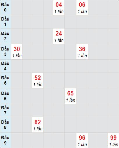 Soi cầu xố số Tiền Giang bạch thủ lô rơi 3 ngày 28/3/2021