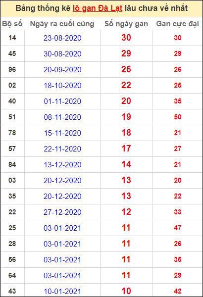 Thống kê lô gan DL lâu về nhất đến ngày 28/3/2021