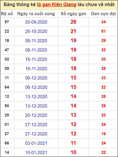 Bảng thống kê lôgan KG lâu về nhất đến ngày 28/3/2021