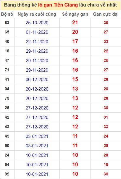 Bảng thống kê loto gan Tiền Giang lâu về nhất đến ngày 28/3/2021