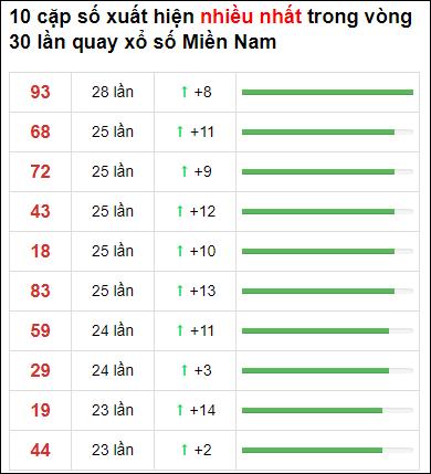Thống kê loto về nhiều XSMN 30 ngày gần đây tính đến 28/3/2021