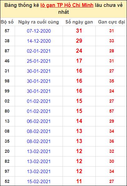 Thống kê lô gan thành phố Hồ Chí Minh lâu về nhất ngày 29/3/2021
