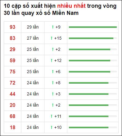 Thống kê XSMN 30 ngày gần đây tính đến 29/3/2021