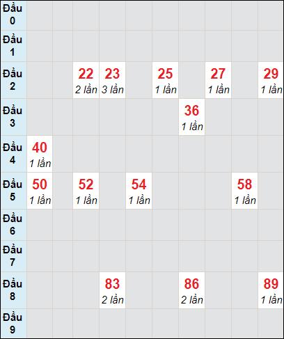 Bảng soi cầuXS VT bạch thủ lô rơi 3 ngày 30/3/2021